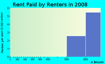 Rent paid by renters in 2009 in Waynewood in Alexandria neighborhood in VA