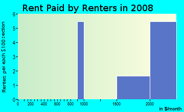 Rent paid by renters in 2009 in Villamay in Alexandria neighborhood in VA