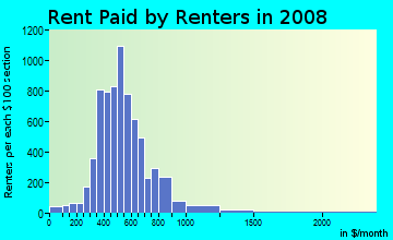 Rent paid by renters in 2009 in Five Points South in Birmingham neighborhood in AL
