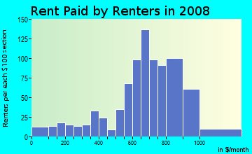 Rent paid by renters in 2009 in The Meadows in Charlottesville neighborhood in VA