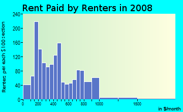 Rent paid by renters in 2009 in Ridge Street in Charlottesville neighborhood in VA