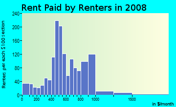 Rent paid by renters in 2009 in Fifeville in Charlottesville neighborhood in VA