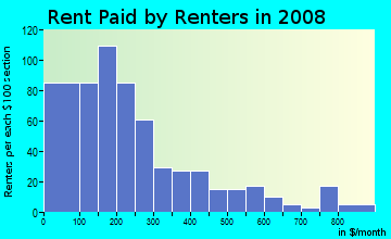 Rent paid by renters in 2009 in Roberts Village in Norfolk neighborhood in VA