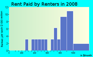 Rent paid by renters in 2009 in Pleasant Point in Norfolk neighborhood in VA