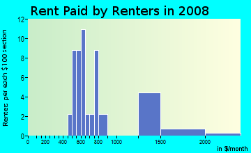 Rent paid by renters in 2009 in Kearny Mesa in San Diego neighborhood in CA