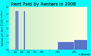 Rent paid by renters in 2009 in Belvedere in Norfolk neighborhood in VA