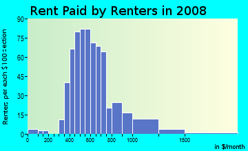 Rent paid by renters in 2009 in East Ocean View in Norfolk neighborhood in VA