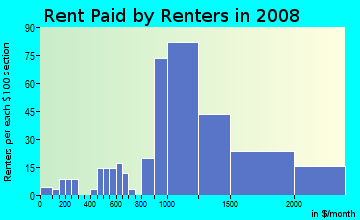 Rent paid by renters in 2009 in Northeast in Alexandria neighborhood in VA