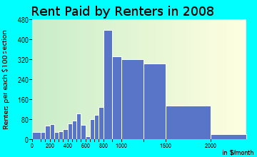 Rent paid by renters in 2009 in Bay Terraces in San Diego neighborhood in CA