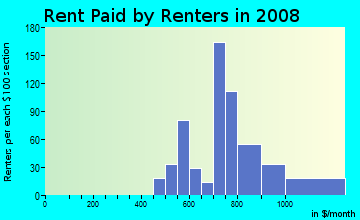 Rent paid by renters in 2009 in Morrison in Newport News neighborhood in VA