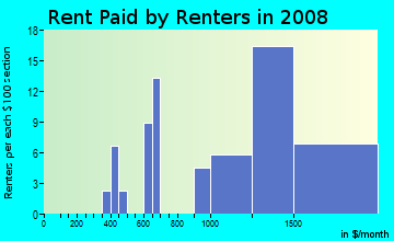 Rent paid by renters in 2009 in Colony Pines in Newport News neighborhood in VA