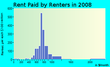 Rent paid by renters in 2009 in Hanover Heights in Newport News neighborhood in VA