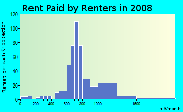 Rent paid by renters in 2009 in Lee Hall in Newport News neighborhood in VA