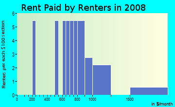 Rent paid by renters in 2009 in Harmony Homes in Vancouver neighborhood in WA