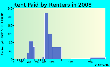 Rent paid by renters in 2009 in Colina Del Sol in San Diego neighborhood in CA