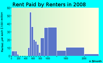 Rent paid by renters in 2009 in Emerald Hills in San Diego neighborhood in CA