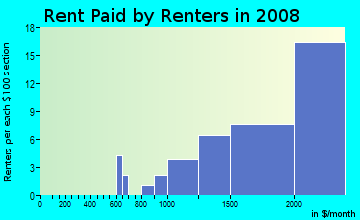 Rent paid by renters in 2009 in Parkside in San Mateo neighborhood in CA