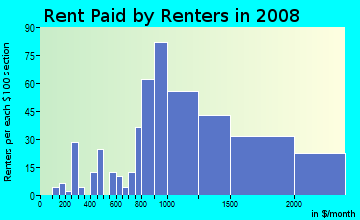 Rent paid by renters in 2009 in Glendale Village in San Mateo neighborhood in CA