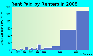 Rent paid by renters in 2009 in Carmel Valley in San Diego neighborhood in CA