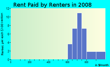 Rent paid by renters in 2009 in Home Crest in Vancouver neighborhood in WA