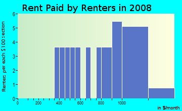 Rent paid by renters in 2009 in Broadmoor in Vancouver neighborhood in WA