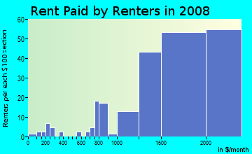 Rent paid by renters in 2009 in Commercial Center in San Rafael neighborhood in CA