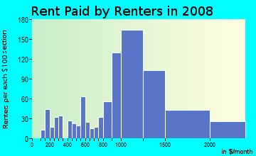 Rent paid by renters in 2009 in Lincoln in San Rafael neighborhood in CA