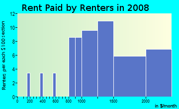 Rent paid by renters in 2009 in California Park in San Rafael neighborhood in CA