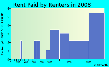 Rent paid by renters in 2009 in Saratoga Woods in Saratoga neighborhood in CA