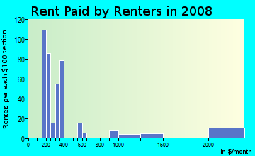 Rent paid by renters in 2009 in Fruitvale in Saratoga neighborhood in CA