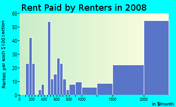 Rent paid by renters in 2009 in Quito in Saratoga neighborhood in CA