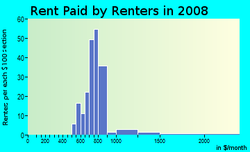 Rent paid by renters in 2009 in Columbia River Estates in Vancouver neighborhood in WA