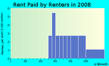 Rent paid by renters in 2009 in Cedar Highlands in Vancouver neighborhood in WA