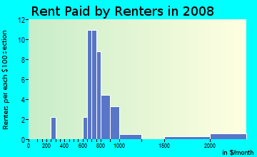 Rent paid by renters in 2009 in Cascade Manor in Vancouver neighborhood in WA
