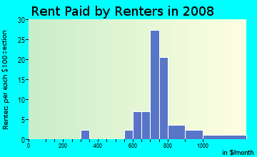 Rent paid by renters in 2009 in Belmont Place in Vancouver neighborhood in WA