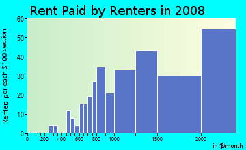 Rent paid by renters in 2009 in Overlook in Walnut Creek neighborhood in CA