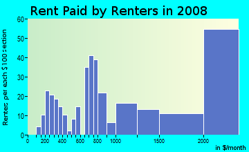 Rent paid by renters in 2009 in Rossmor in Walnut Creek neighborhood in CA