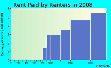 Rent paid by renters in 2009 in Rudgear Estates in Walnut Creek neighborhood in CA