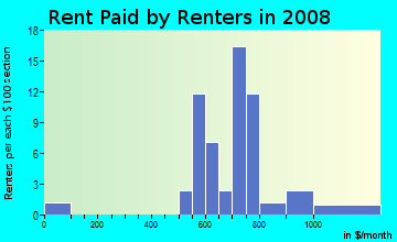 Rent paid by renters in 2009 in Wildwood in Vancouver neighborhood in WA