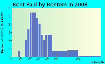 Rent paid by renters in 2009 in Western Hills Estates in Yucca Valley neighborhood in CA
