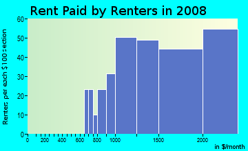 Rent paid by renters in 2009 in Naples in Long Beach neighborhood in CA