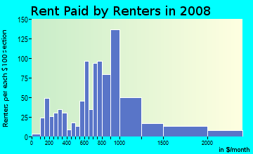 Rent paid by renters in 2009 in Adams in Seattle neighborhood in WA
