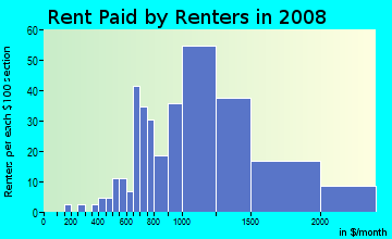 Rent paid by renters in 2009 in Matthews Beach in Seattle neighborhood in WA