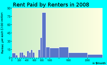 Rent paid by renters in 2009 in Portage Bay in Seattle neighborhood in WA
