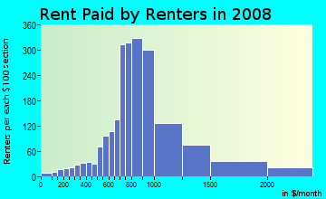Rent paid by renters in 2009 in North Queen Anne in Seattle neighborhood in WA