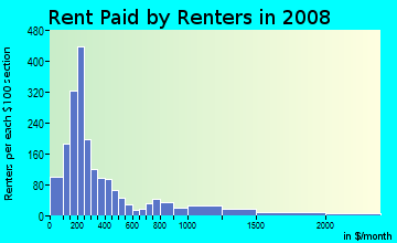 Rent paid by renters in 2009 in SoDo in Seattle neighborhood in WA