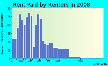 Rent paid by renters in 2009 in Holly Park in Seattle neighborhood in WA