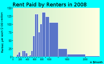 Rent paid by renters in 2009 in Seaview in Seattle neighborhood in WA