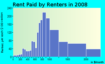 Rent paid by renters in 2009 in Ravenna in Seattle neighborhood in WA