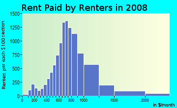 Rent paid by renters in 2009 in University District in Seattle neighborhood in WA